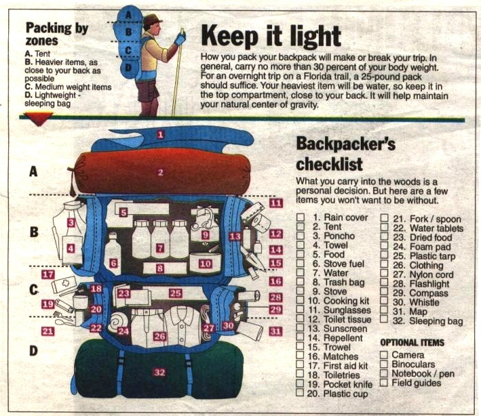 how to backpack through Europe - a guide